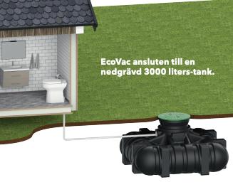 Wostman Ecovac Snålspolande / Vakuum toalett